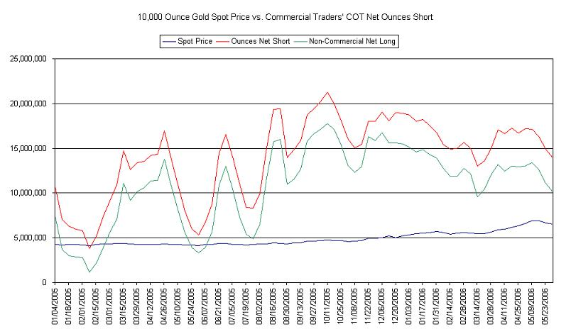 Gold COT data 053006